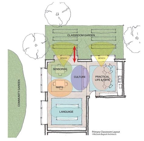 classroom layout montessori 17 best images about school amazing homeschool classrooms