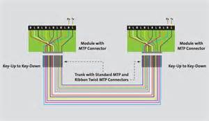 hdmi cable connector types hdmi wiring diagram free