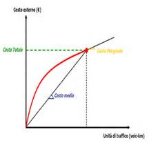 avvisi mobilità enti pubblici i costi esterni della mobilit 224 tipologie metodi di stima