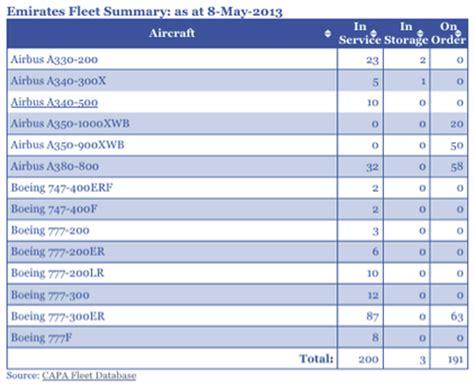 emirates schedule perch 232 ek e le mediorientali presto ridisegneranno il