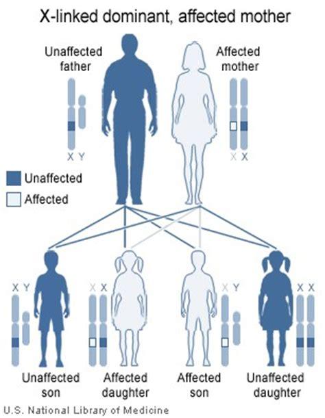 dominant son x linked dominant inheritance wikipedia