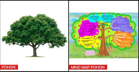 coba baca pengertian mind mapping peta pikiran