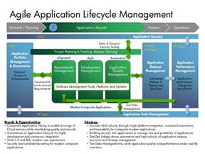 day 1 p4 application lifecycle management