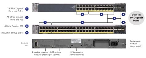 Netgear Prosafe 48 4 Port Gsm7252ps Poe Layer 2 Managed 10 100 1000 Gigabit Ethernet Stackable Network Switch Port Diagram Template