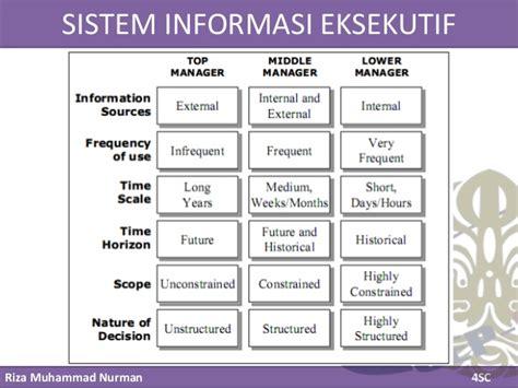 Sistem Informasi Manajemen 3 mis bab 3 sistem informasi manajemen