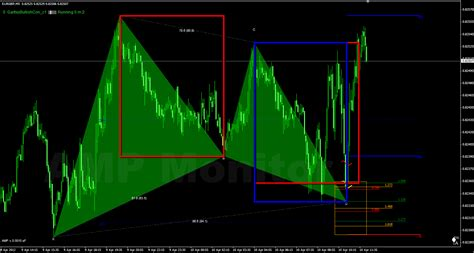 abcd pattern indicator mt4 download forex harmonic trading ab cd price and time in gartley