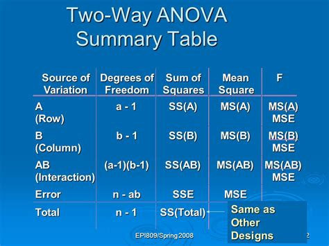 Anova Summary Table Multisample Inference Analysis Of Variance Ppt