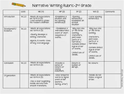 Expository Essay Rubric Common by Expository Writing Rubric For 2nd Grade Narrative Writing Topics For 3rd Graders Write On