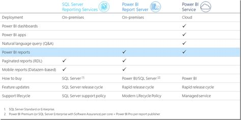 pro power bi desktop books a closer look at power bi report server sql server