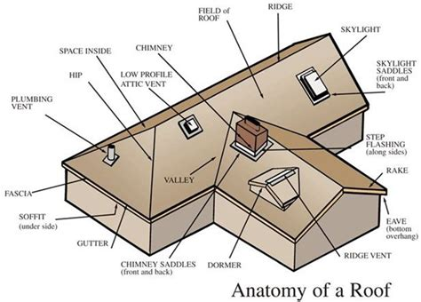 house layout terminology roof doctor inc roof anatomy lingo raytown mo