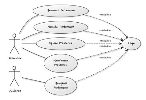 software untuk membuat use case diagram membuat uml diagram menggunakan yuml arifsetiawan com s