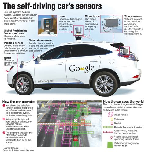 introduction to driverless self driving cars the best of the ai insider books for s self driving cars learning to deal with the