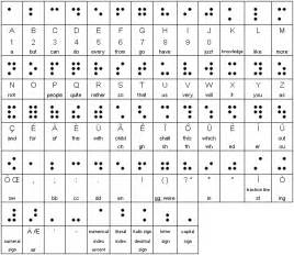Brail For Blind Braille