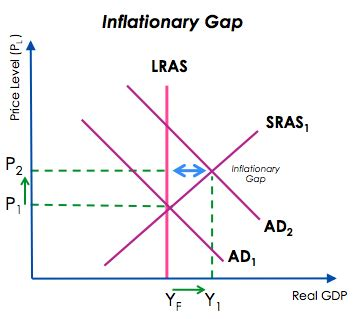 diagram of inflationary gap the booms and the busts of the business cycle