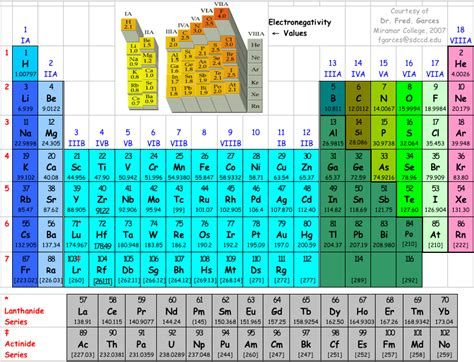 Mandaliof Table by Search Results For Periodic Table Elements Sargent Welch
