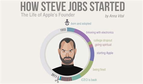 history of steve jobs life awesome infographic connects the dots of steve jobs life