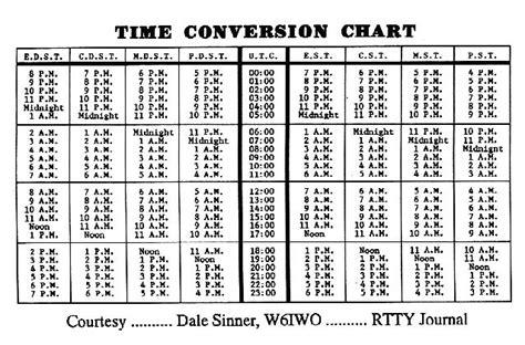 utc time tutorial php convert time to utc