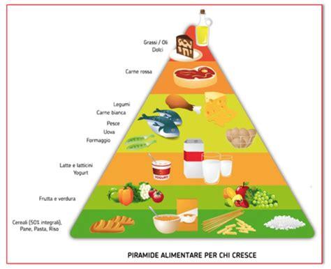 piramide alimentare inglese piramide alimentare in inglese 28 images piramide