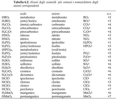 tavole di nomenclatura nomenclatura chimica appunti