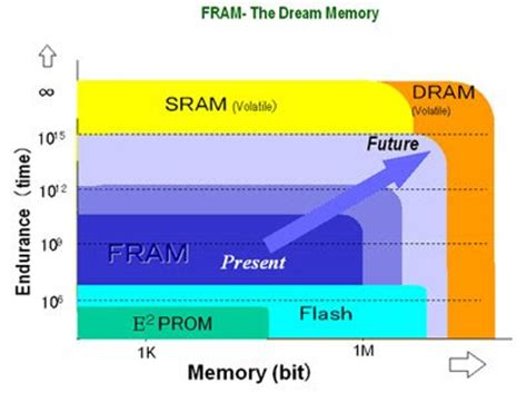 is ram volatile is ram volatile or nonvolatile how to modification great