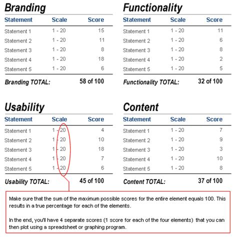 system usability scale template guidelines are there any exles of certain website or