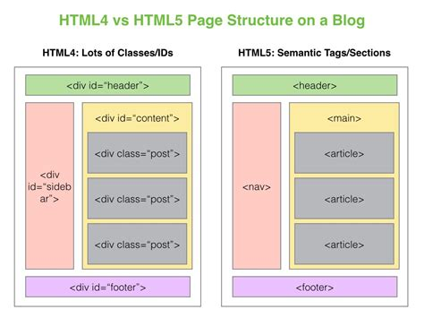 html layout tags and their meanings html5 semantic tags viking code school