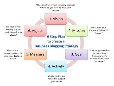 step by step business plan template 6 step plan to create a business blogging strategy