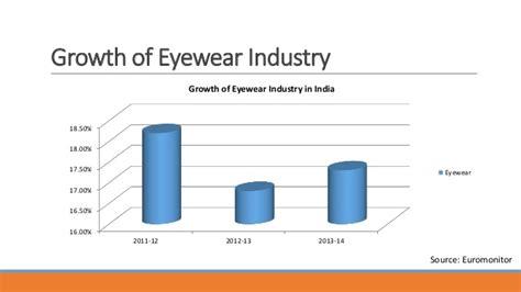 brand extension titan eye plus