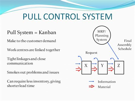 Push And Pull Card Template by Kanban Cards Kanban System Types Bins Card E Ban