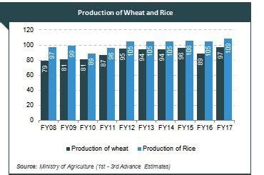 indian agriculture industry analysis