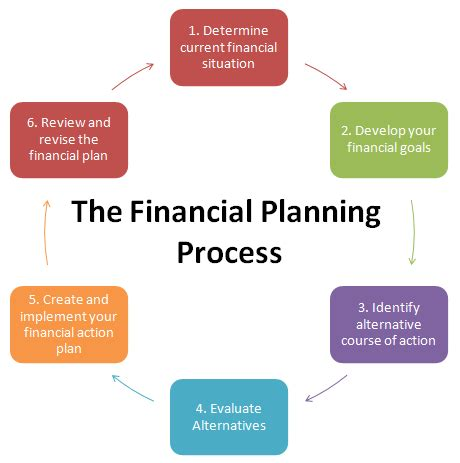 Financial Planning Analysis Mba by Fee Only Financial Services Horizons Wealth Management
