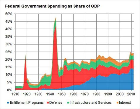 what is driving growth in government spending? the new