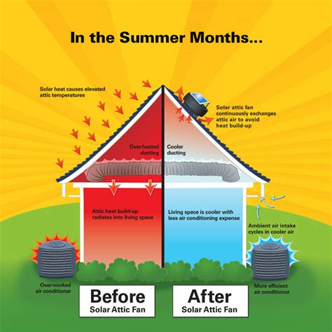 how do heat powered fans work keep your attic cool in the summer and mildew free in the