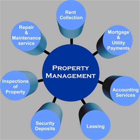 pacific northwest realty property management