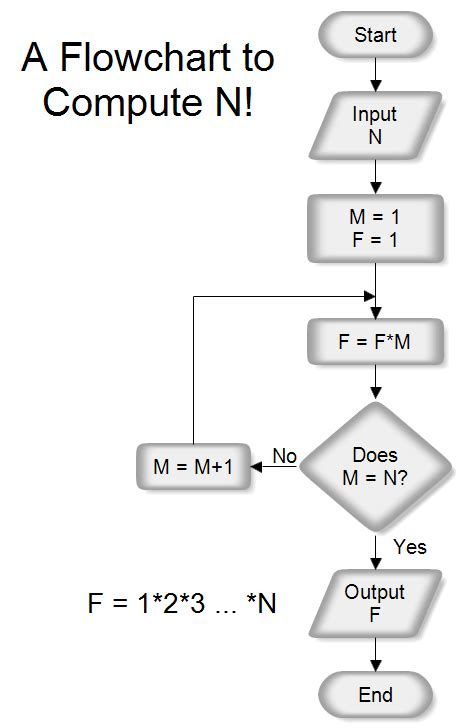 for flowcharts a flowchart to computer n factorial n