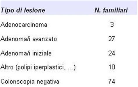 sangue dopo pap test ausl modena screening colon retto dati attivit 224
