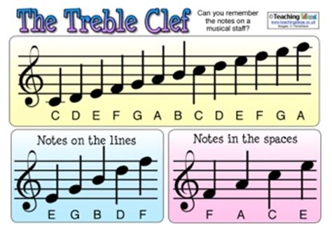 treble and bass clef resources | teaching ideas