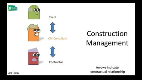 Mba In Construction Project Management by Project Management Vs Construction Management