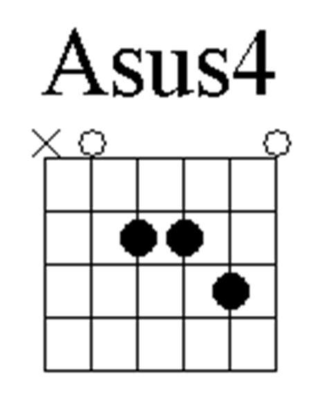 Outstanding Asus4 Guitar Chord Illustration - Beginner Guitar Piano ...