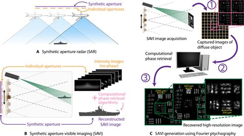 savi synthetic apertures  long range subdiffraction limited visible imaging  fourier