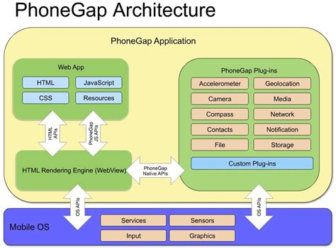 tutorial phonegap jquery mobile javascript phonegap basic architecture stack overflow