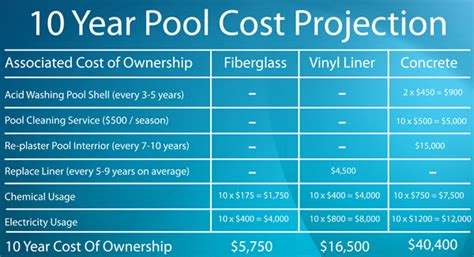 how much does a lap pool cost building your pool