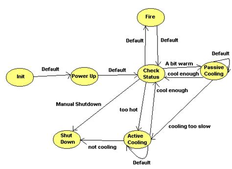 doodle quiz login 어플리케이션 디자인 패턴 상태 머신 national instruments