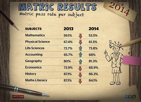 2014 matric pass rate drops by 2 4 nationally khabza