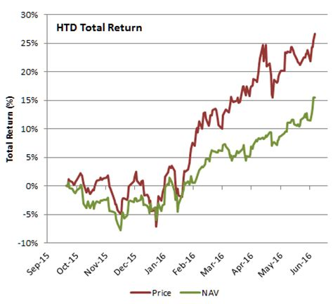 htd: solid dividend income and excellent returns from