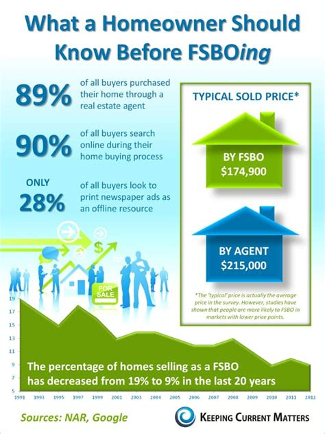 awesome Selling Your Home Without A Realtor #2: FSBOInfographic.jpg