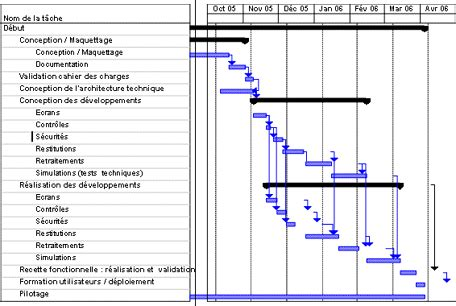 exemple de diagramme de gantt pfe techniques de planification gantt pert r 233 seau des