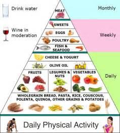 What Is A Mediterranean Style Diet - sunshine and a daisy mediterranean diet craze