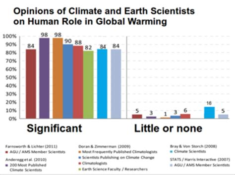 how is chagne made surveys of scientists views on climate change