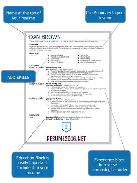 What Your Resume Should Look Like by How 2016 Resume Should Look Like